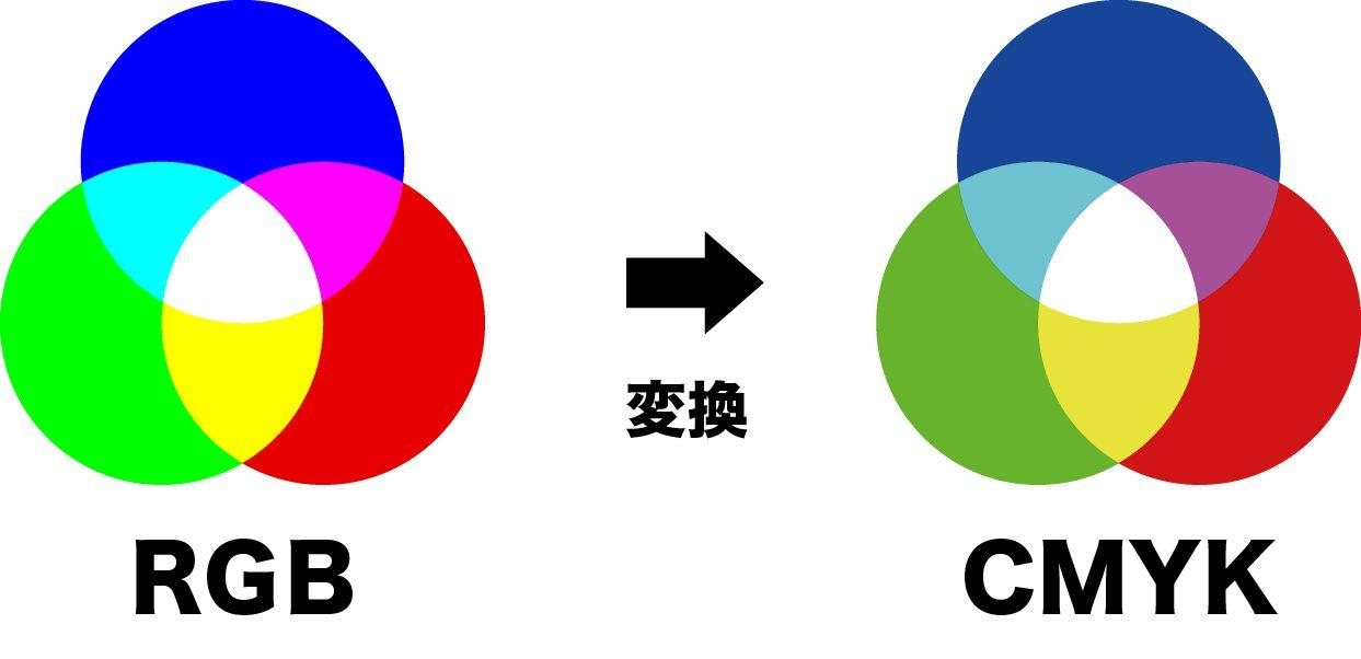 RGBをCMYKに変換