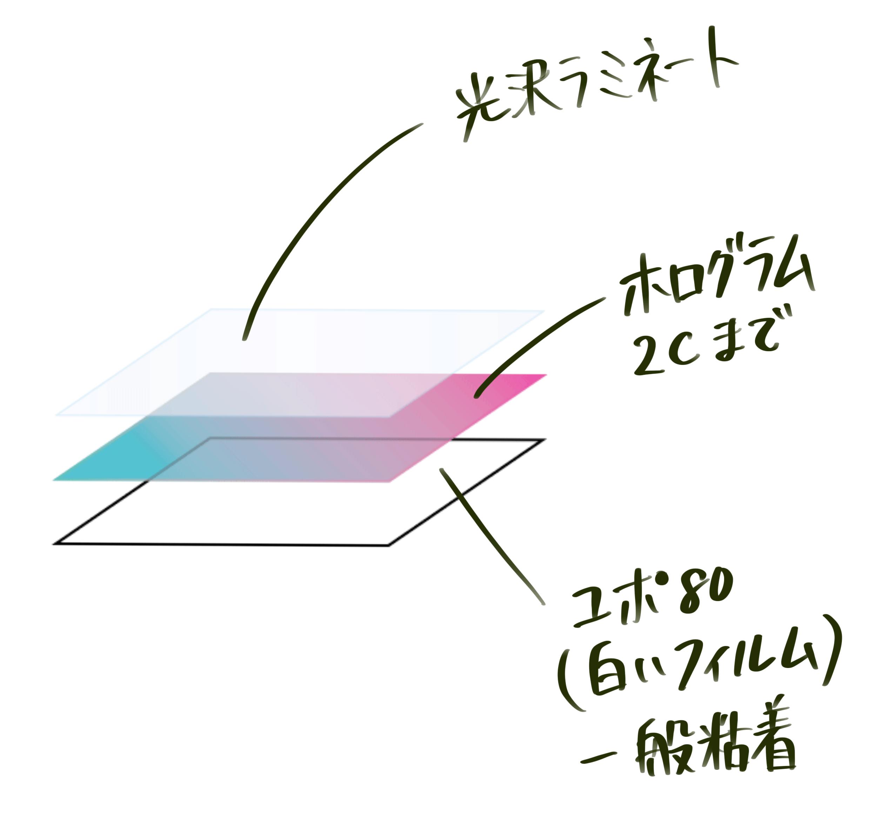ホログラムシール 製作