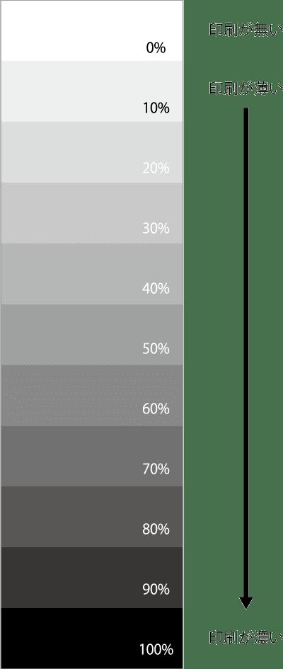 シール印刷 網のパーセンテージ